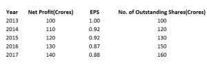 EPS with rising Outstanding shares