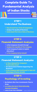 fundamental analysis of Indian Stocks